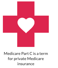 Medicare Part C Explained