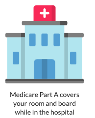 Medicare Part Explained
